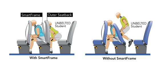 Graphic shows how SmartFrame works to protect belted and unbelted passengers.